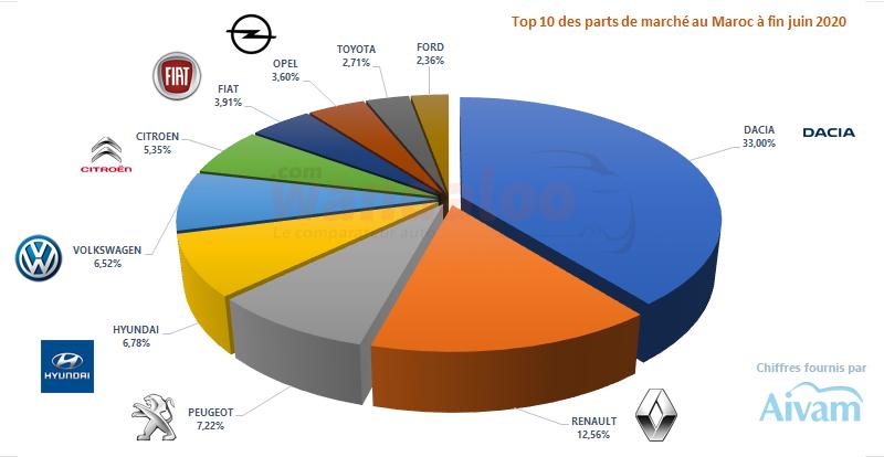 La moisson des parts de marché du neuf au Maroc à fin juin 2020.