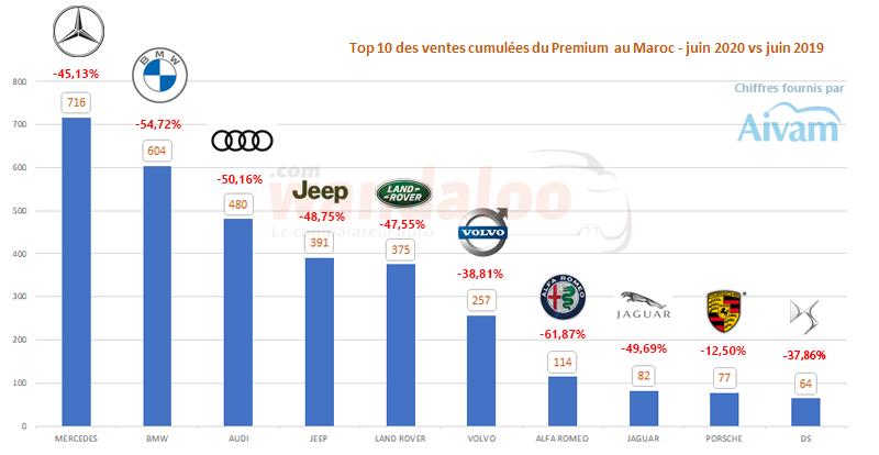 Le classement des ventes des marques premium au Maroc au terme du mois de juin 2020.
