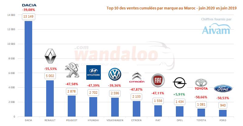 Le classement des ventes de véhicules particuliers par marque au Maroc au terme du mois de juin 2020.