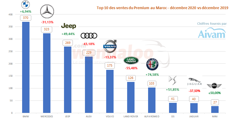 Classement des ventes de véhicules particuliers (VP) par marque Premium en décembre 2020 au Maroc.
