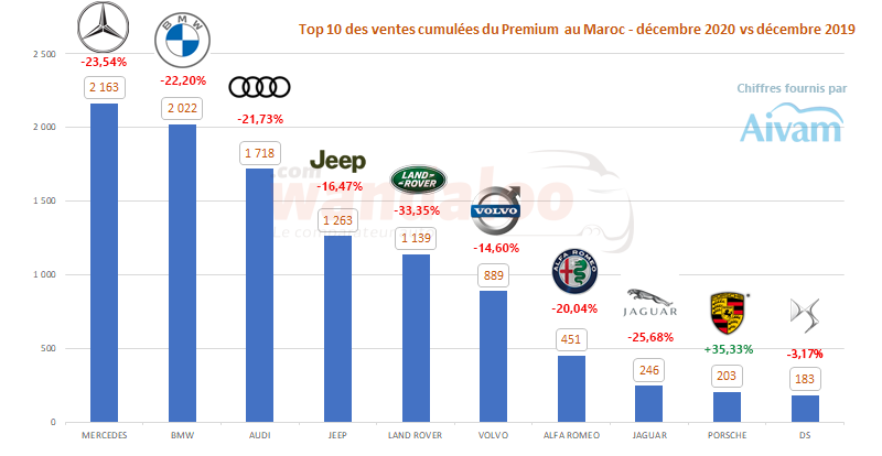 TOP 10 des ventes automobiles par marque Premium du 1er janvier à fin décembre 2020