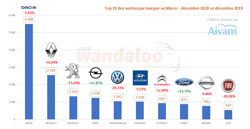 Classement des ventes de véhicules particuliers (VP) par marque en décembre 2020 au Maroc.