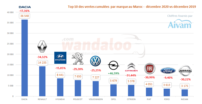 TOP 10 des ventes automobiles par marque généraliste du 1er janvier à fin décembre 2020