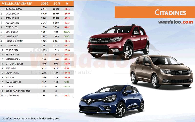 Classement des ventes des citadines au Maroc à fin décembre 2020