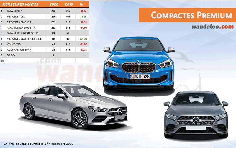Classement des ventes des compactes Premium au Maroc à fin décembre 2020
