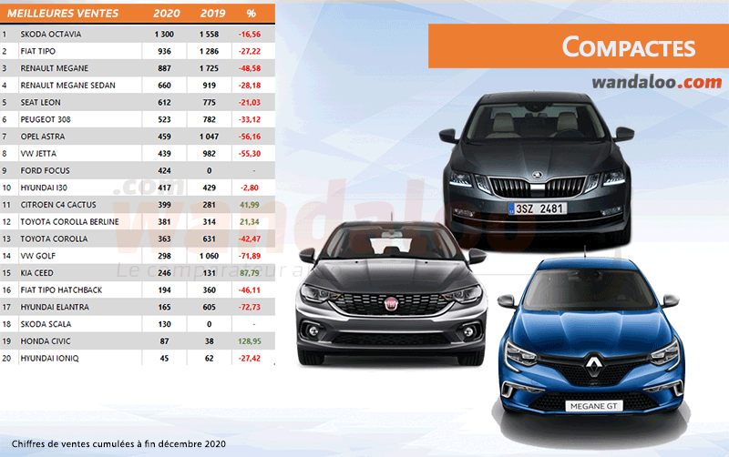 Classement des ventes des compactes au Maroc à fin décembre 2020