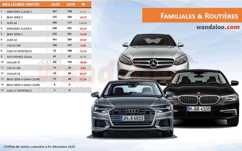 Classement des ventes des familiales et routières Premium au Maroc à fin décembre 2020