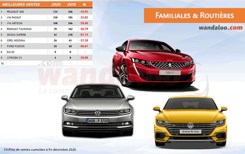 Classement des ventes des familiales et routières au Maroc à fin décembre 2020