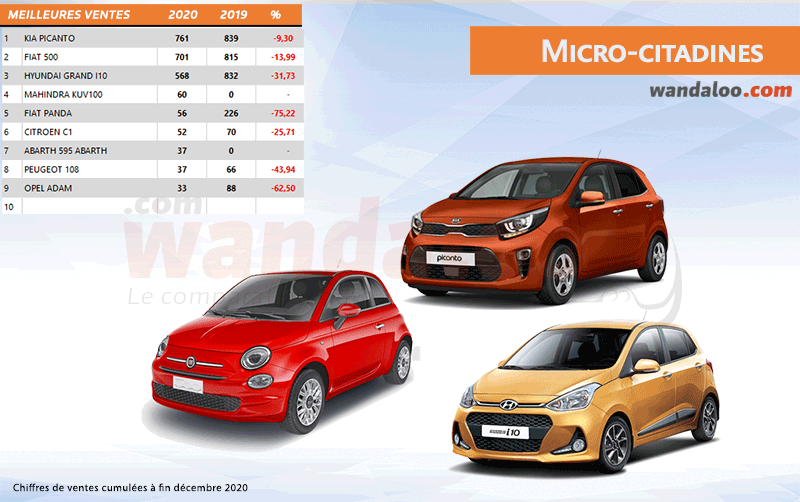 Classement des ventes des Micro-citadines au Maroc à fin décembre 2020