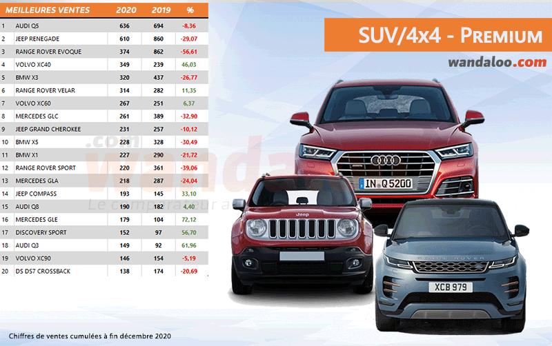 Classement des ventes des SUV et 4x4 Premium au Maroc à fin décembre 2020