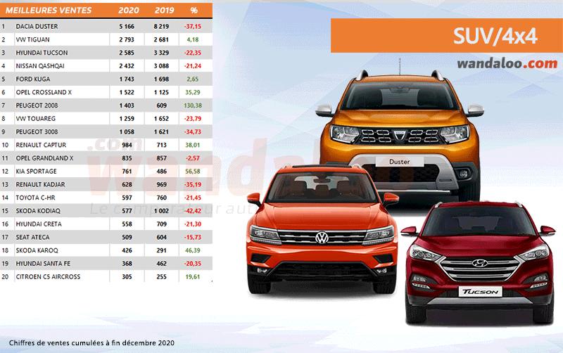 Classement des ventes des SUV et 4x4 au Maroc à fin décembre 2020