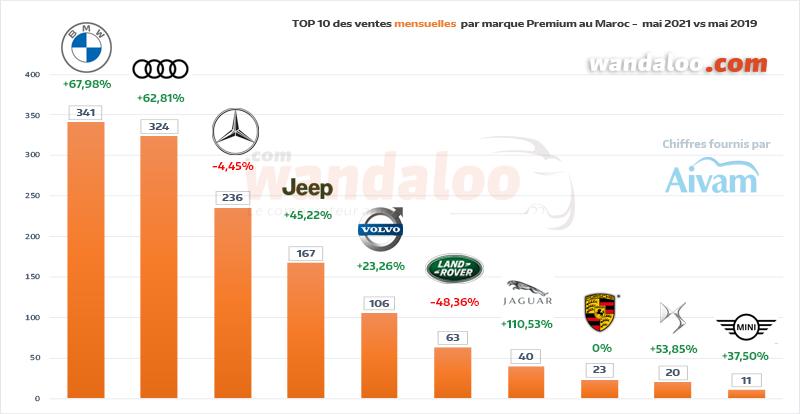 Classement des ventes de véhicules particuliers (VP) par marque Premium en mai 2021 au Maroc