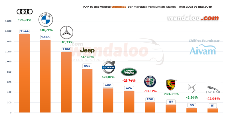 TOP 10 des ventes automobiles par marque Premium du 1er janvier à fin mai 2021