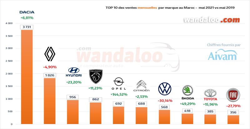 Classement des ventes de véhicules particuliers (VP) par marque en mai 2021 au Maroc