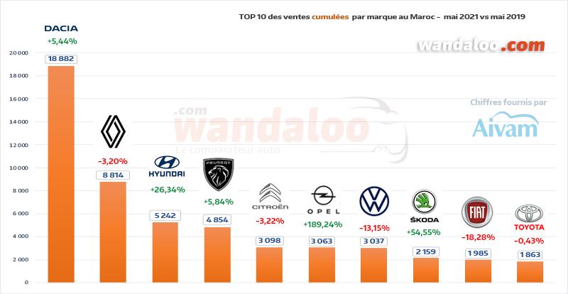 TOP 10 des ventes automobiles par marque généraliste du 1er janvier à fin mai 2021