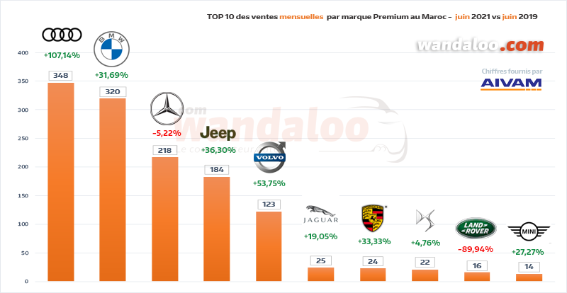 Classement des ventes de véhicules particuliers (VP) par marque Premium en juin 2021 au Maroc