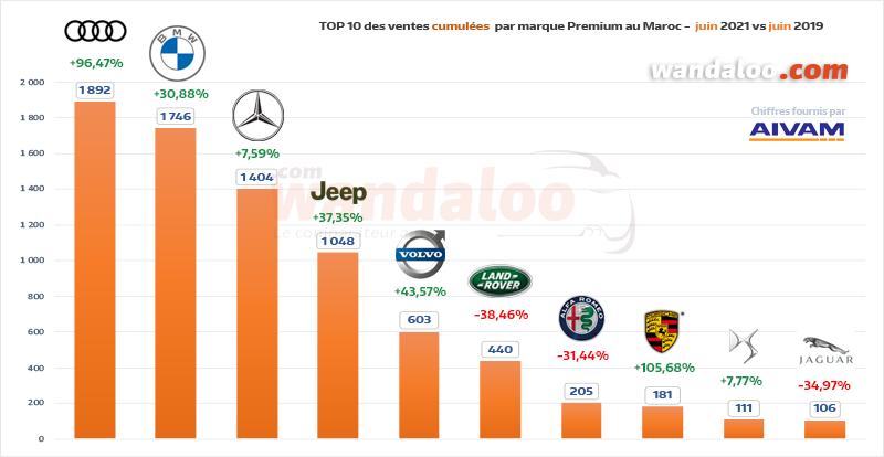 TOP 10 des ventes automobiles par marque Premium du 1er janvier à fin juin 2021