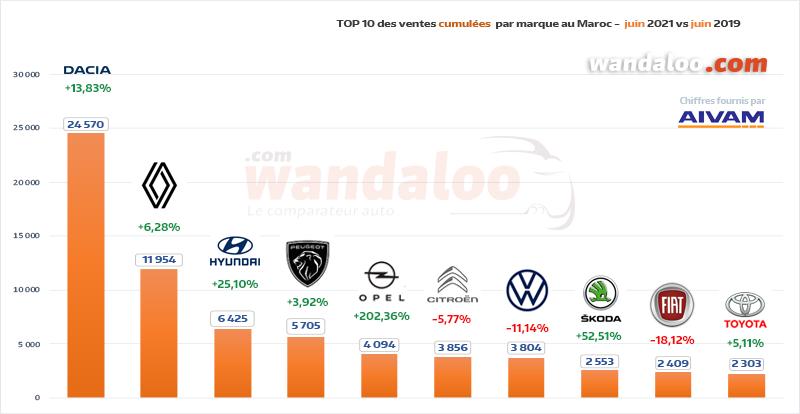 TOP 10 des ventes automobiles par marque généraliste du 1er janvier à fin juin 2021