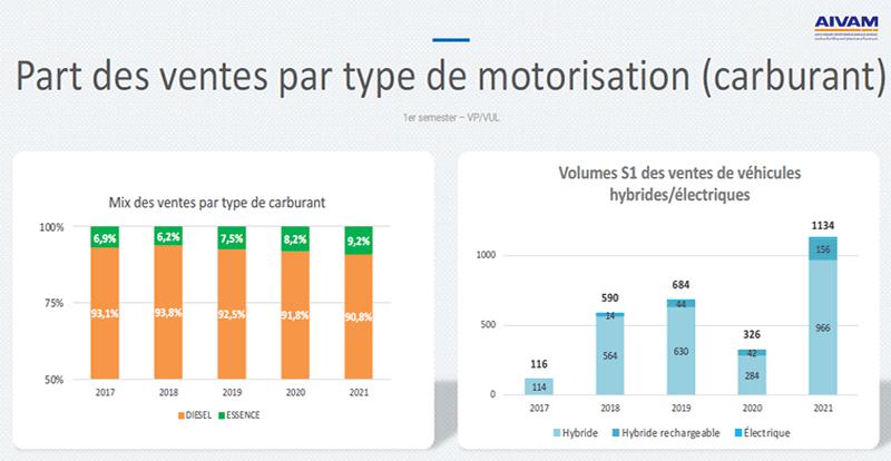 La dynamique des ventes de l'hybride se confirme avec une spectaculaire progression de 65% par rapport 2019