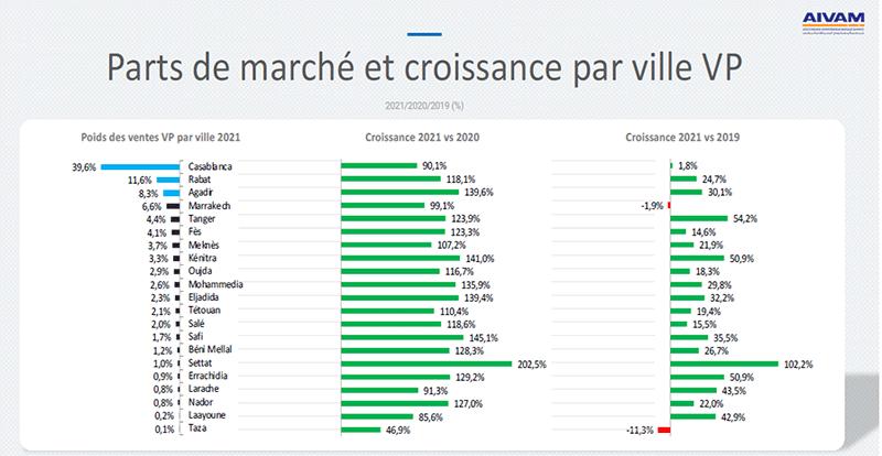 Principal marché, Casablanca connaît la plus faible croissance positive (1,8% vs 2019)