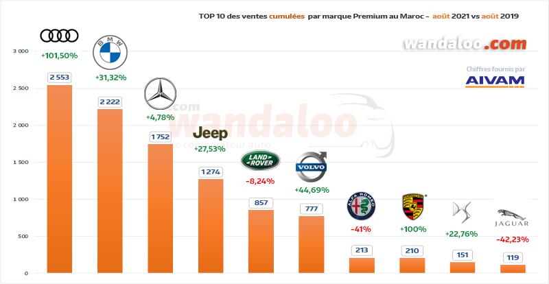 TOP 10 des ventes automobiles par marque Premium du 1er janvier à fin août 2021