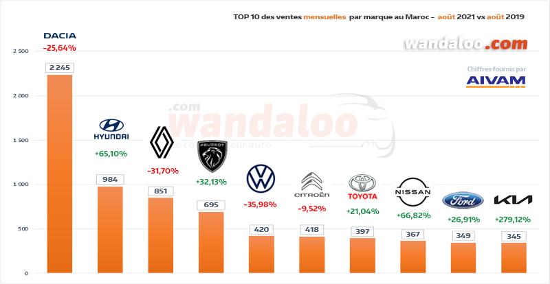 Classement des ventes de véhicules particuliers (VP) par marque Premium en août 2021 au Maroc