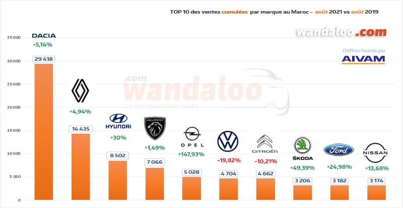 TOP 10 des ventes automobiles par marque généraliste du 1er janvier à fin août 2021