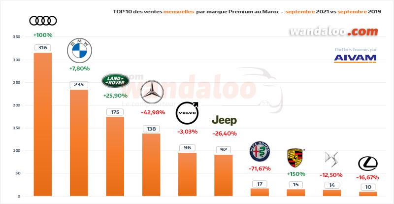 Classement des ventes de véhicules particuliers (VP) par marque Premium en septembre 2021 au Maroc