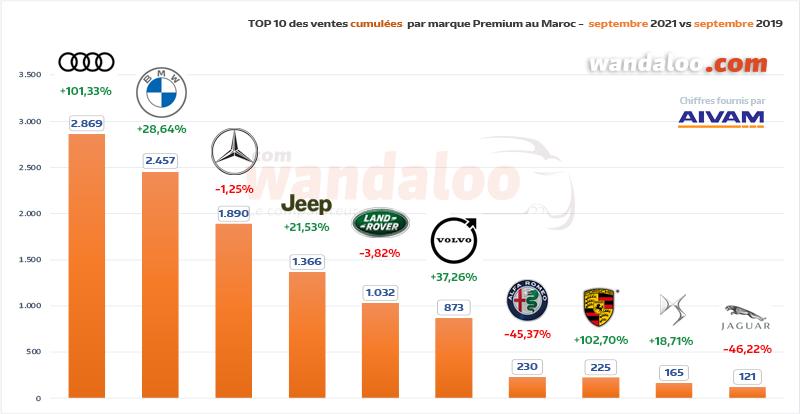 TOP 10 des ventes automobiles par marque Premium du 1er janvier à fin septembre 2021