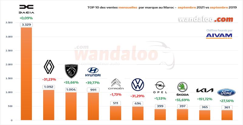 Classement des ventes de véhicules particuliers (VP) par marque en septembre 2021 au Maroc