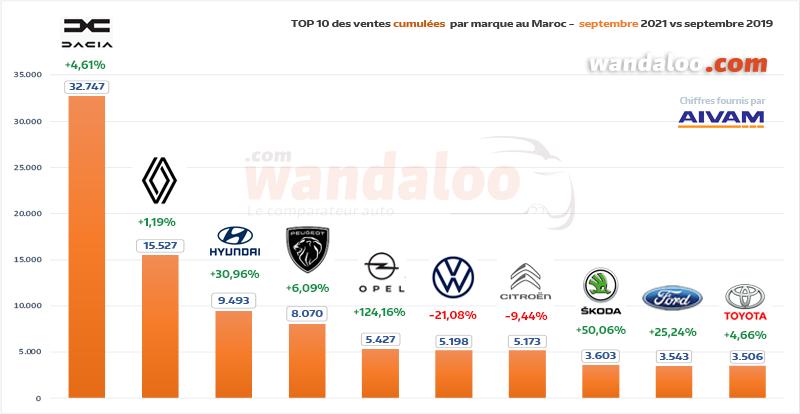 TOP 10 des ventes automobiles par marque généraliste du 1er janvier à fin septembre 2021